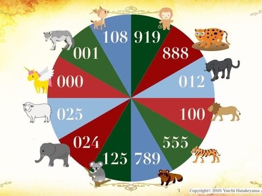 動物占いから、素質論を知ろう!の画像