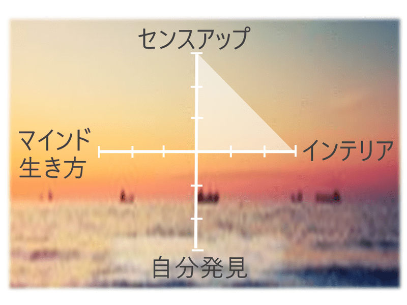 ②簡単&センスアップインテリアコーディネート術 これだけ知ればOKの画像