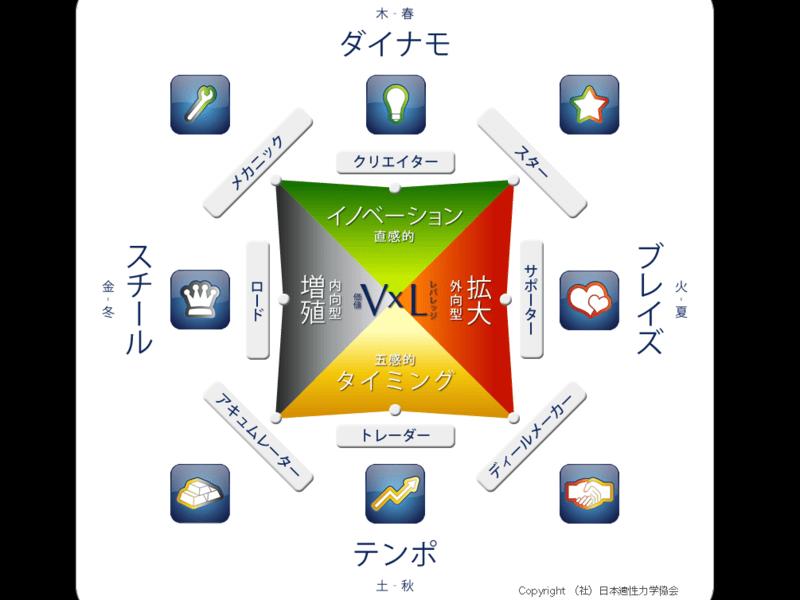 ウェルスダイナミクス1日集中講座の画像