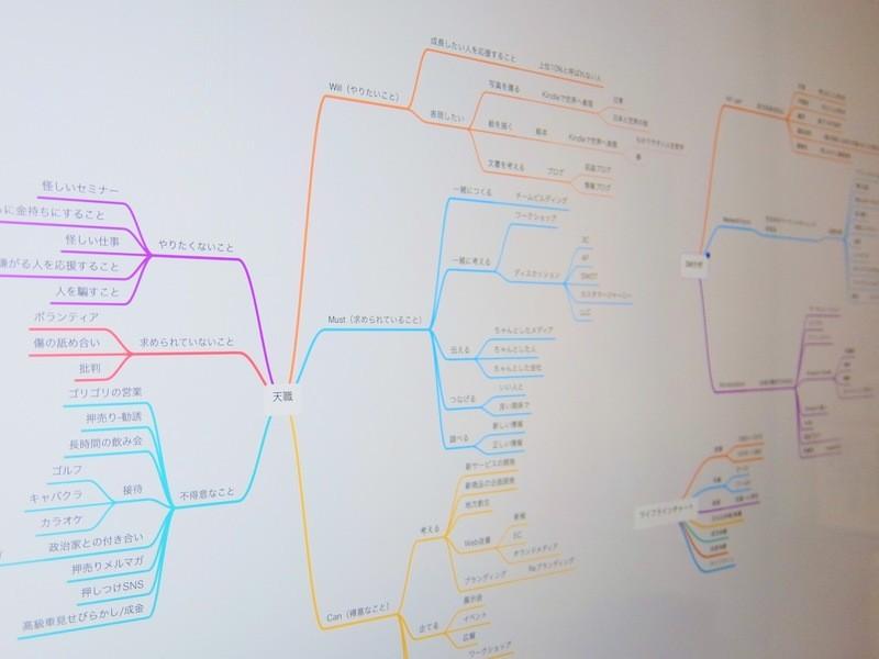 [書評から物販・商標ブログ]思考を整理して書けるマインドマップ講座の画像