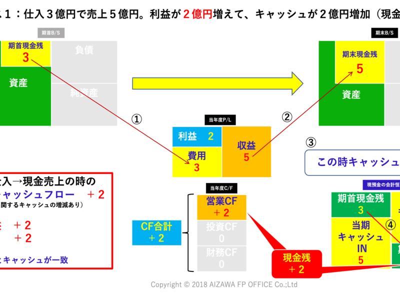 色と図形で簡単にわかる会計学習法とは?初学者のための会計超入門講座の画像