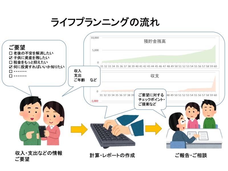 【オンライン講座】グラフと数字でわかるライフプランシミュレーションの画像