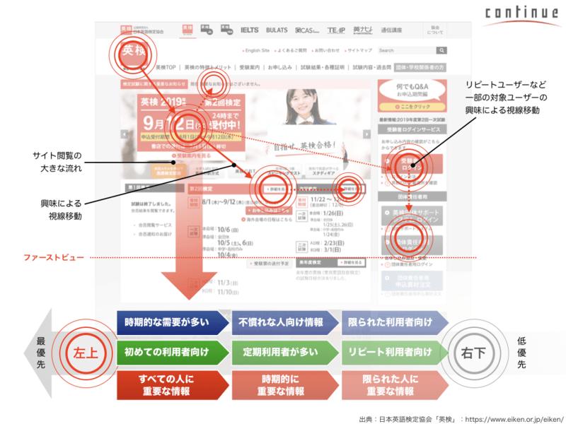 オンライン講座2:わかりやすいサイトを作るUIデザインのツボの画像