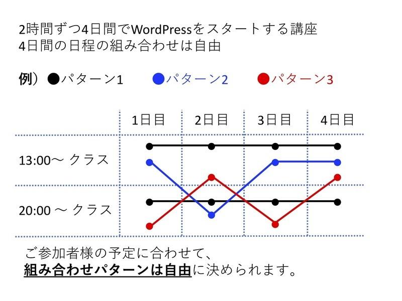 【WordPressブログ】スタートアップ講座・4Days の画像