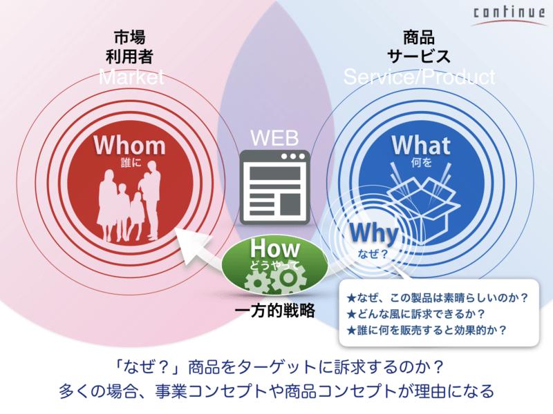オンライン講座8:ユーザーとの接点を大切にする「ニーズ」の考え方の画像