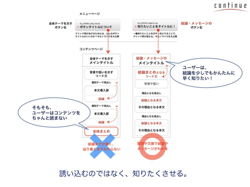 オンライン講座9:ユーザーに支持される情報デザインの画像