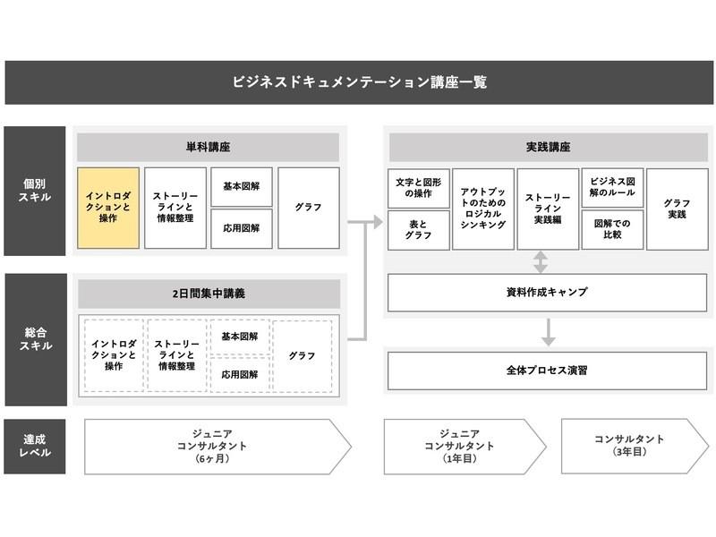 戦略的プレゼン資料作成 単科講座① イントロダクションと操作の画像