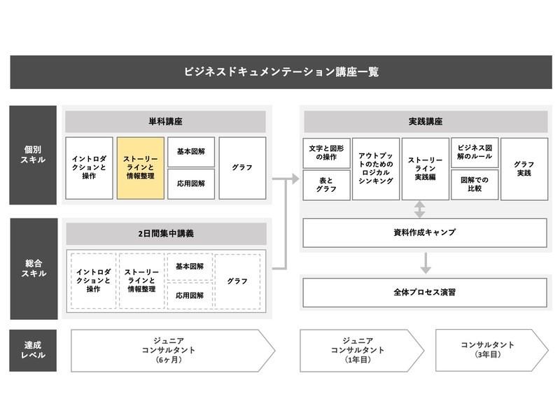 戦略的プレゼン資料作成 単科講座② ストーリーラインと情報整理の画像