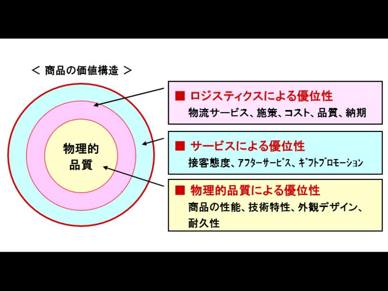 『ロジスティクスって何?どうコスト管理するの?』物流管理の基礎講座の画像
