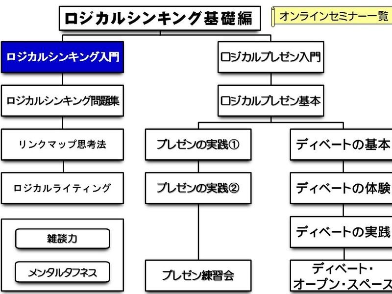 【オンライン】ロジカルシンキング入門編の画像