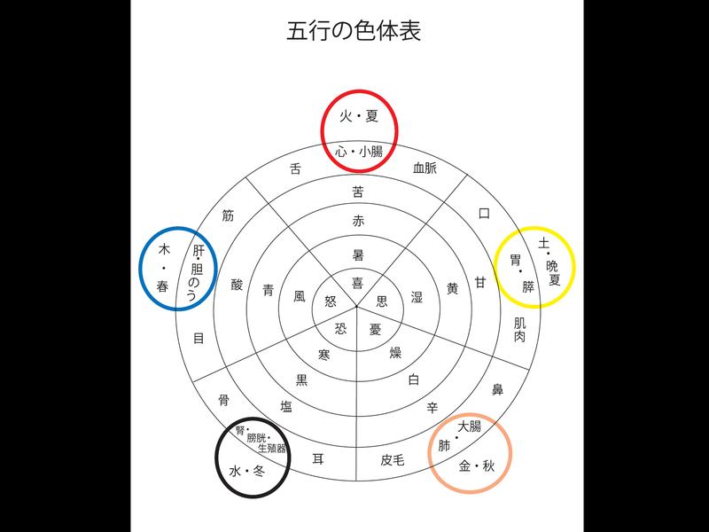 オンライン講座「陰陽五行的マクロビオティック生活のススメ(夏編)」の画像