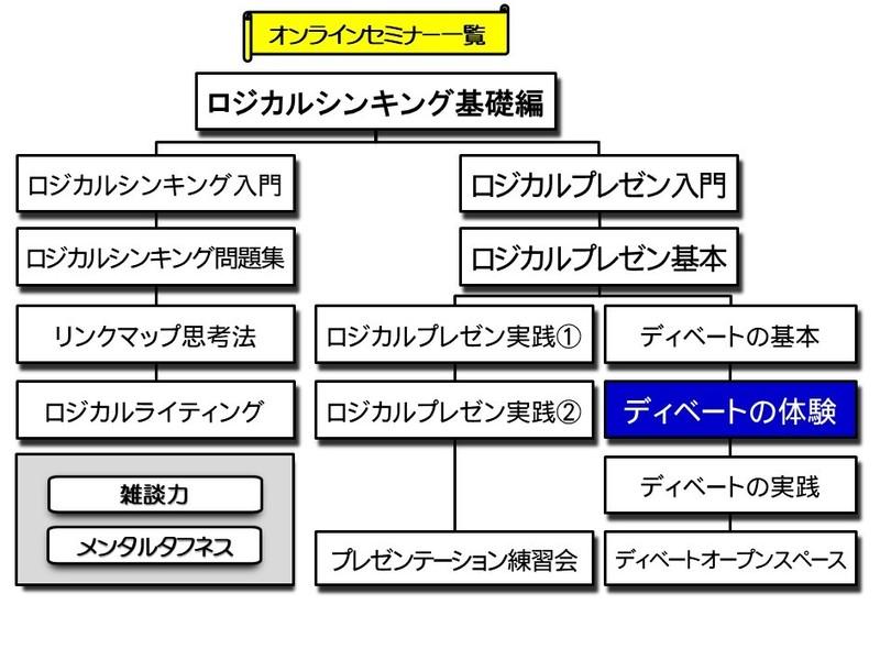 【オンライン】理解するディベート体験セミナーの画像