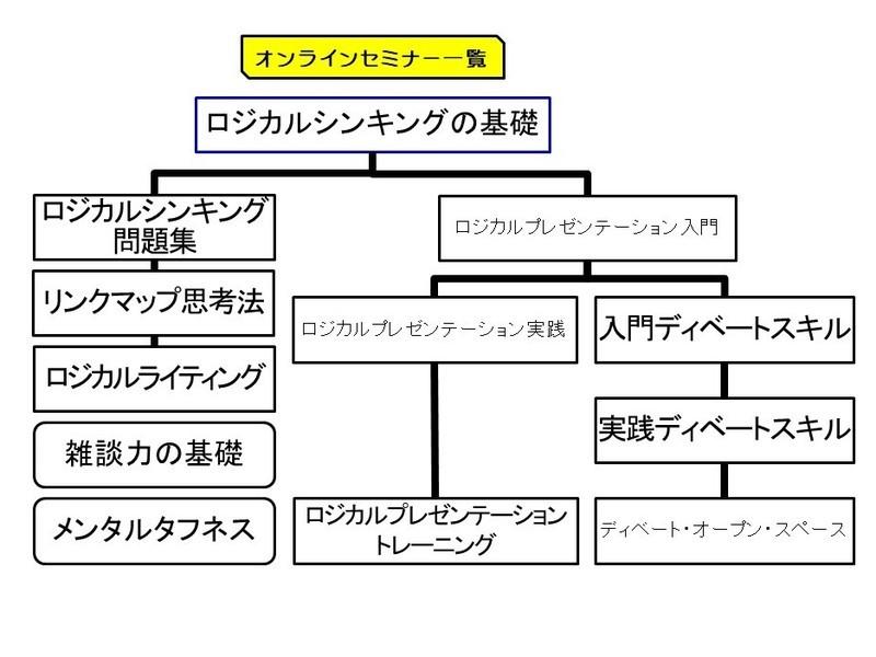 【オンライン】ロジカルプレゼンテーション実践の画像