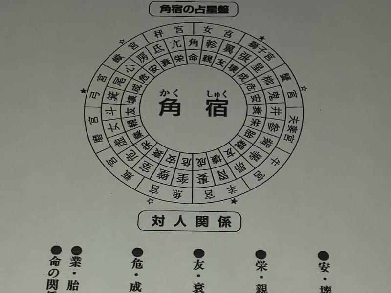 秘伝 密教「宿曜占星術」を2日間で学びます(*^-^*)の画像