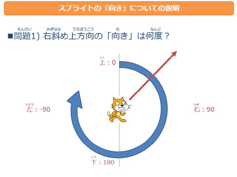 スクラッチプログラマー育成コース L2「向き・角度」レース【川本】の画像
