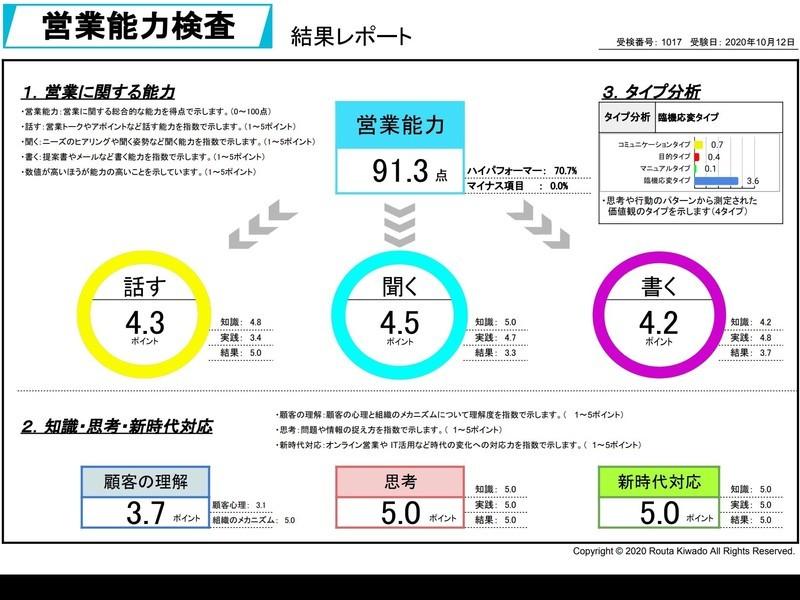 【オンライン】営業能力検査で営業力アップの画像