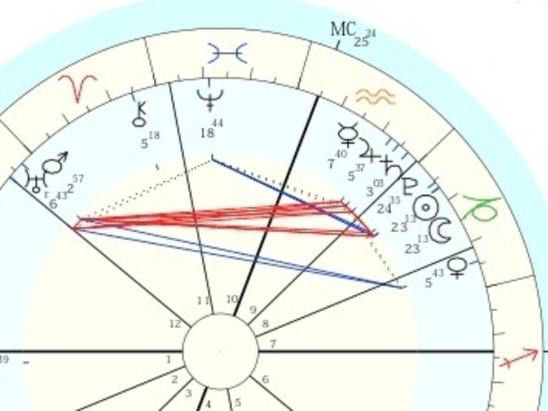 占星術<実践編>想いを口に出して、ゆるっとググっとスキルアップ!の画像