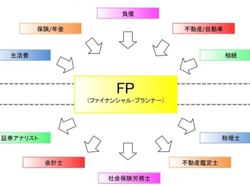 ☆受かるぞ!!FP3級!!☆(火曜日開講)の画像