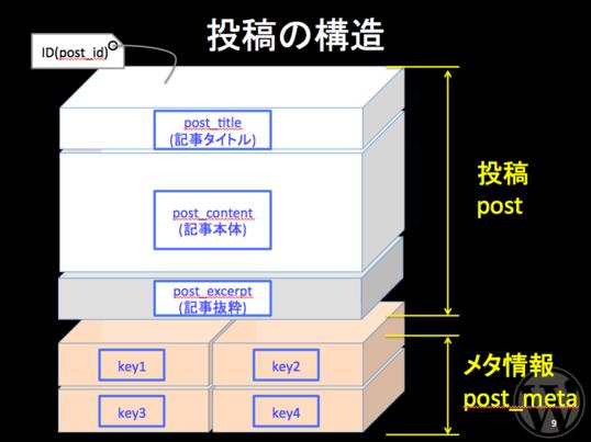 【福岡】WordPress講座【カスタマイズ・機能編】【博多駅前】の画像
