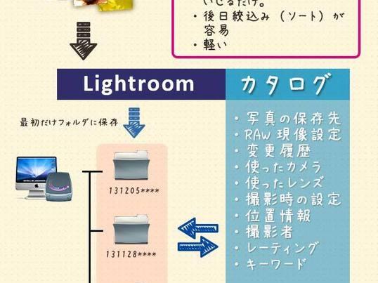 ここまで出来るLightroom!写真をラクラク管理する方法!の画像