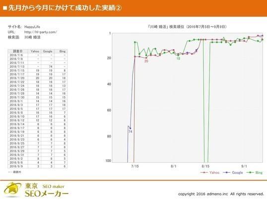 【緊急開催!】SEOドクター/貴殿WEBサイトの順位下落を復活!の画像