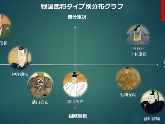 会社での快適な人間関係構築!7人の戦国武将から学ぶタイプ別診断講座の画像