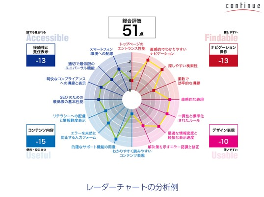 SP東京:初めてでも安心!「サイト分析ツール&サイト構造設計」の画像