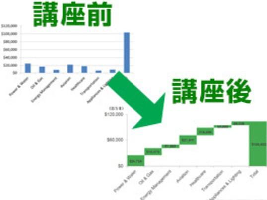 分かりやすいグラフを作れるようになる。飾りじゃないのよグラフはの画像