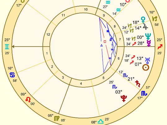 はじめての西洋占星術入門レッスン(2回たっぷり6時間)の画像