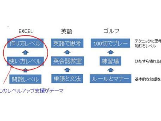 多店舗展開モデルでのエクセル生産性向上編1の画像