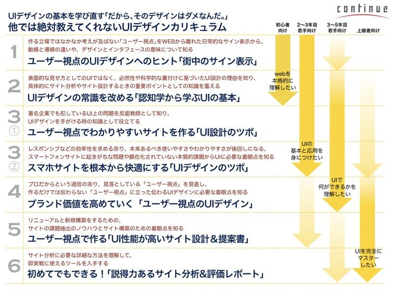 大阪4:ブランド価値を高めていく「ユーザー視点のUIデザイン」の画像