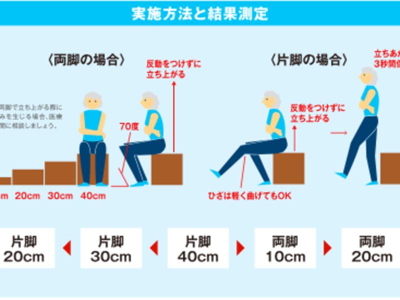 大人の体力測定 測定結果を基にエクササイズ指導も受けられる!!の画像