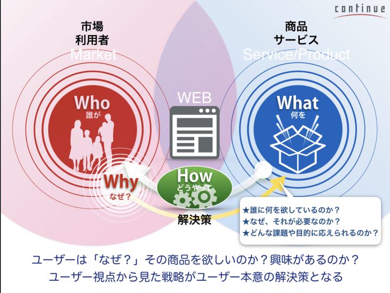 03名古屋:ユーザーのニーズとリテラシーを基準に考えるUIデザインの画像
