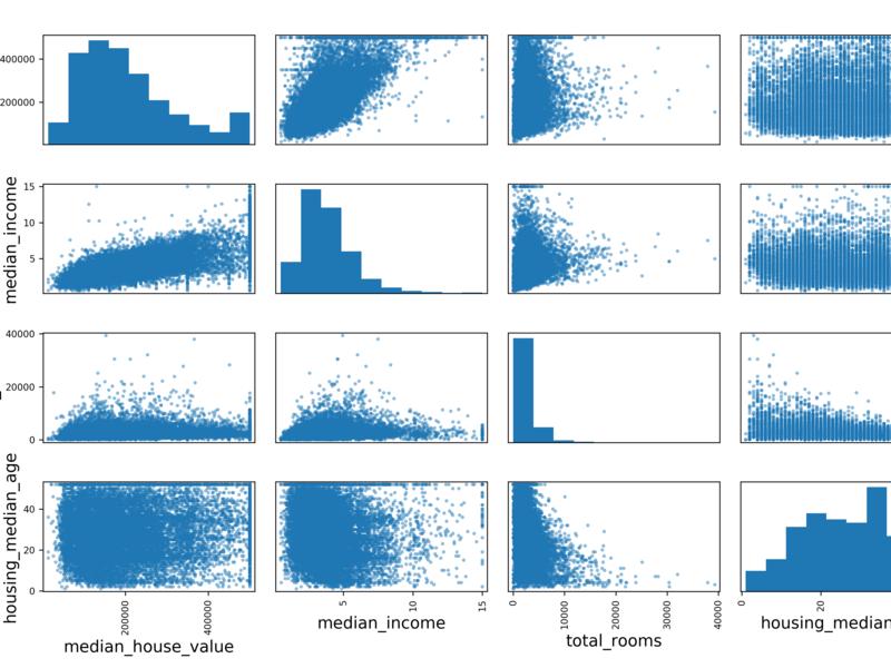 [2D]マーケター・ビジネスデータ分析担当者のためのゼロから統計学の画像