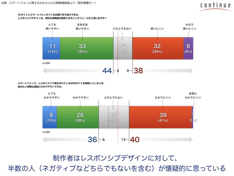 福岡4:直感的で快適なWEB環境を作る「スマホ用UIデザイン」の画像