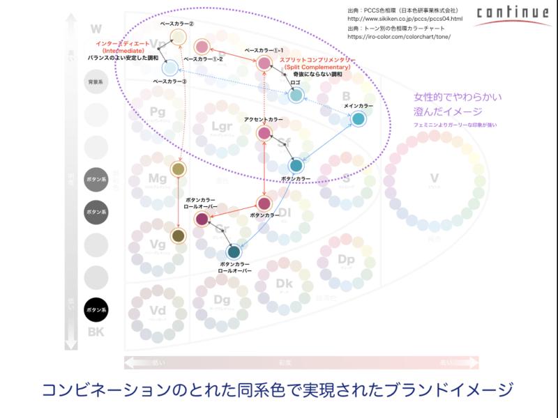 札幌一括 他では絶対教えてくれないUIデザイン《基礎・応用編》の画像