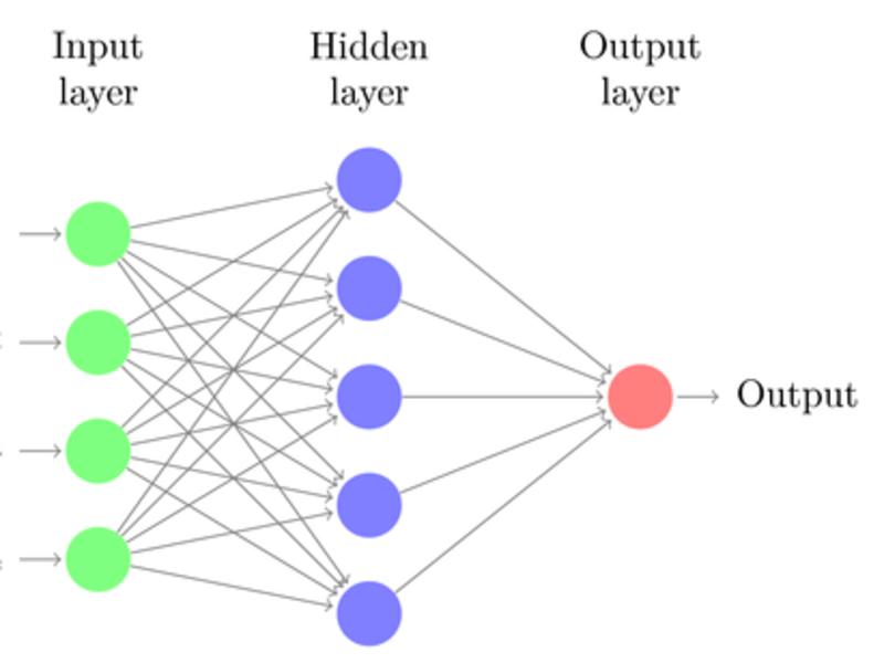 【Pythonデータ分析基礎】ニューラルネットワークでデータ分析の画像