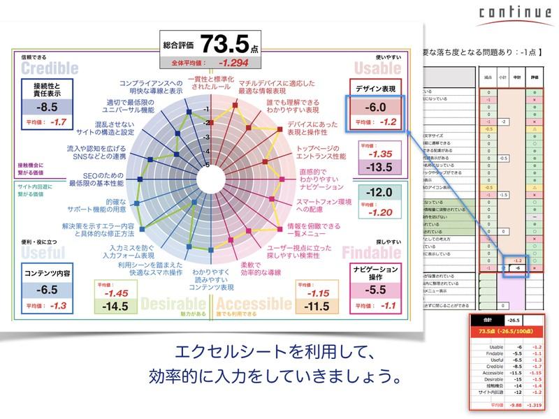 大阪6:初めてでもできる!「説得力ある分析&評価レポート」V2の画像