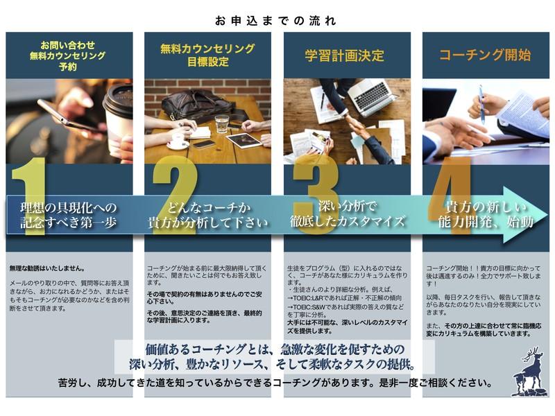 【英語コーチング:ビジネス英語特化コミュニケーション能力】1ヶ月〜の画像