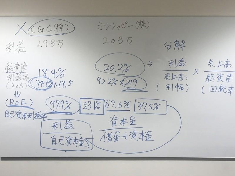 【ゲームで学ぶ】2時間で経営と決算書が判る講座【M-Cass】の画像