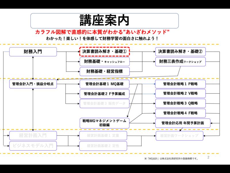 【お得なセット割引】「決算書読み解き講座・基礎1&基礎2コース」の画像