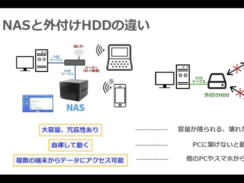 写真好きのためのNAS超入門!簡単&安全な写真データ管理をしよう!の画像