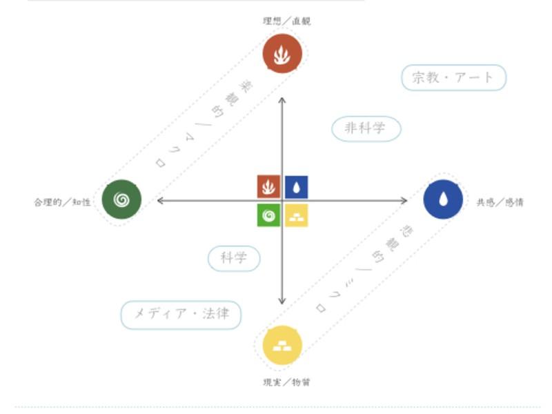 """ホシノオトヨミ〜子供の才能を伸ばす""""怒らない""""ママのための星占いの画像"""