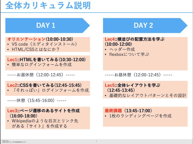 【未経験向け】2日で一気にHTML・CSSの画像
