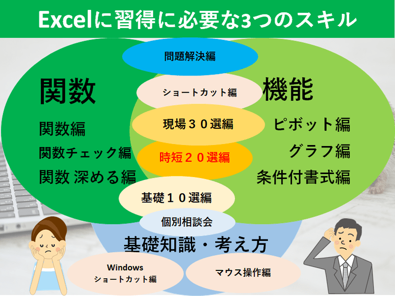 1秒でも早く帰りたい! Excel仕事術 ~5倍速 時短20選~の画像