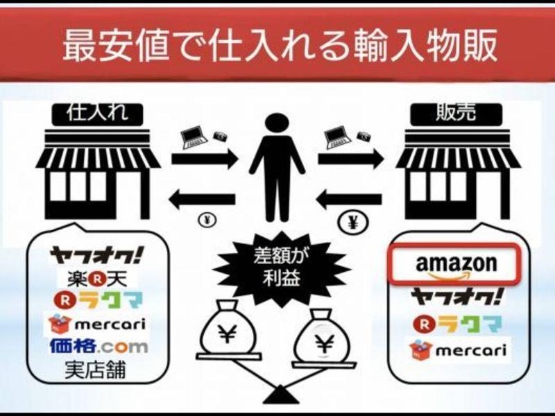 【仕事をしながら副収入を創りたい方へ!】初心者向け物販セミナーの画像