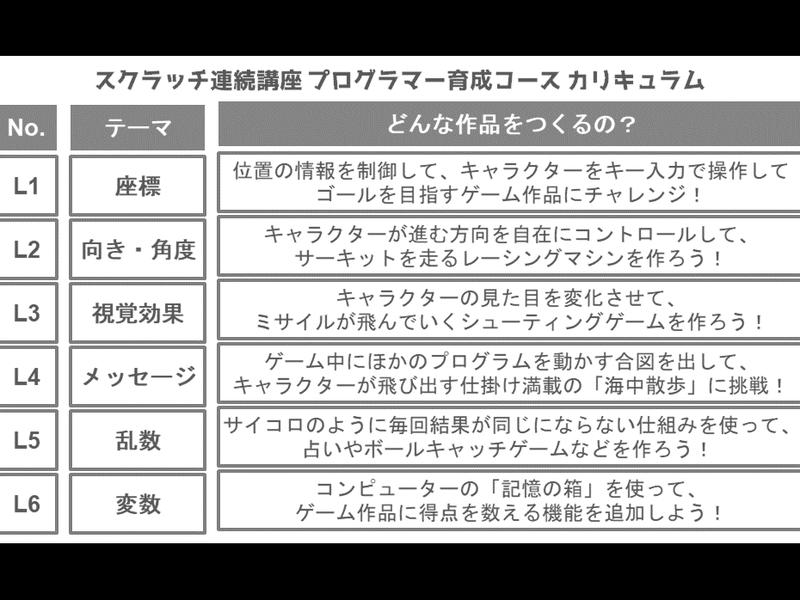 スクラッチプログラマー育成コース L1「座標」迷路ゲーム【川本】の画像