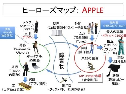 『桃太郎』で学ぶストーリー・マーケティングの画像