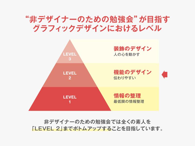 あきらめるスライドデザイン|非デザイナーのための勉強会の画像