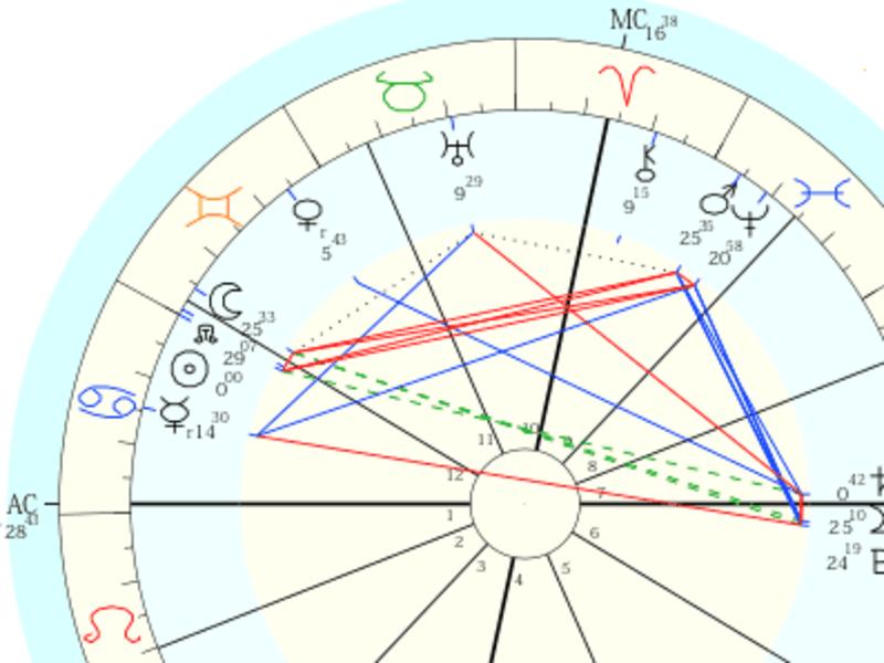 占星術初めの一歩!心理学無くして占術成り立たず!星よみ迷子卒業講座の画像